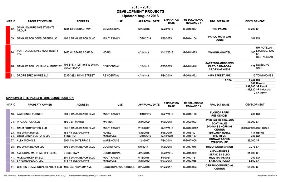 Dania Beach Development Projects List 3