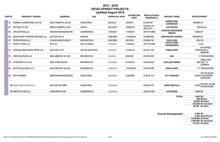 Dania Beach Development Projects List 4
