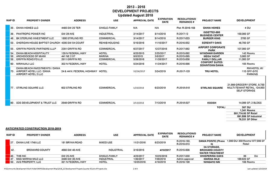 Dania Beach Development Projects List 2